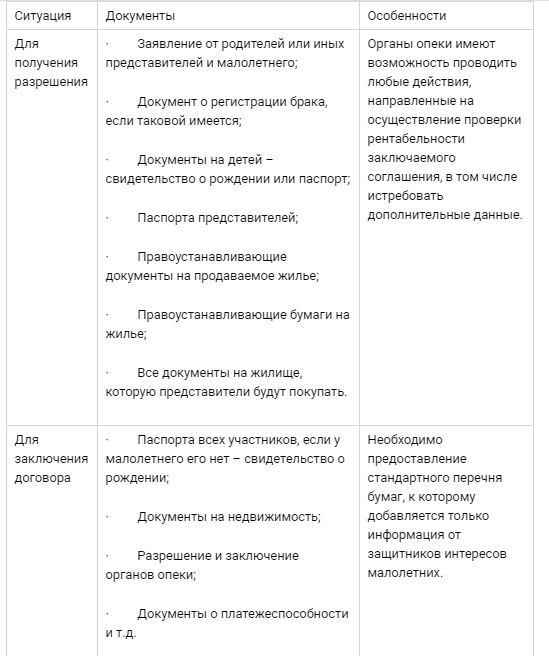 Список документов для оформления ДКП