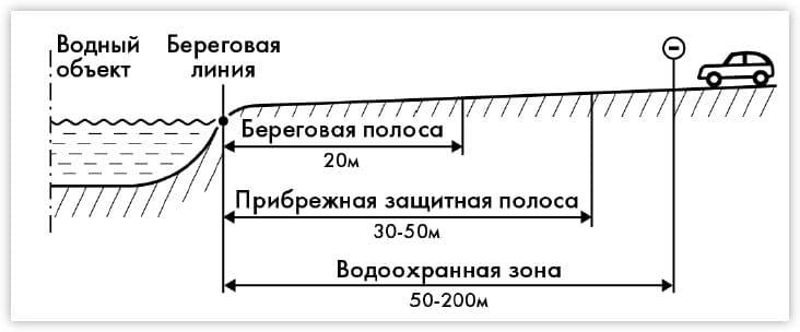 Нормы строительства в ВЗ